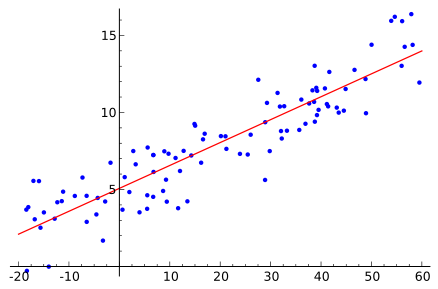 Scatter graph with LLSQ line of best fit.