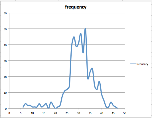 Frequency distribution graph of altitude.