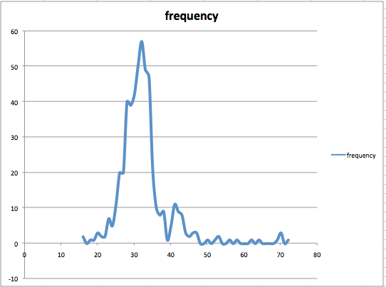 Frequency distribution graph of altitude with kCLLocationAccuracyBestForNavigation.
