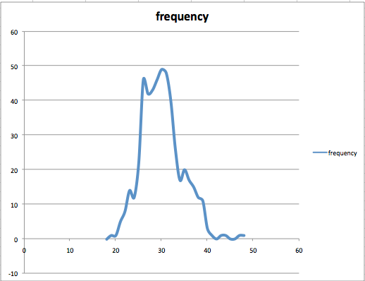 Frequency distribution graph of altitude with kCLLocationAccuracyBestForNavigation and wifi and 3G turned on.